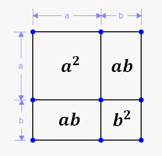 square of sum and difference