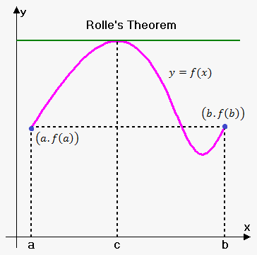 rolle theorem