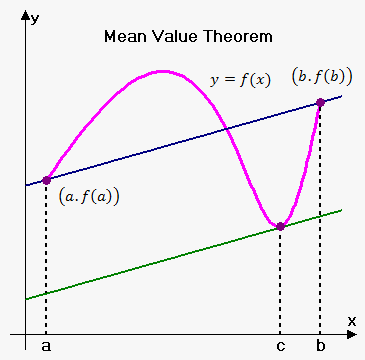 Mean value theorem on emathhelp ccuart Images