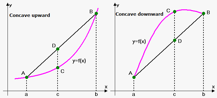 concave upward and downward functions