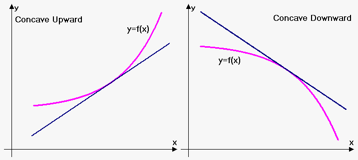 concavity and tangent line