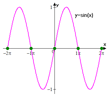 inflection points of sine
