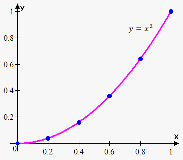 graph of the parabola
