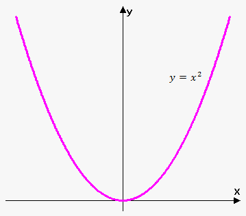 function y=x^2