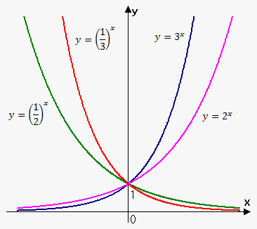 Exponential Function On Emathhelp