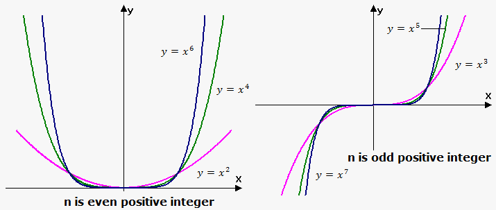 power function with positive integer exponent
