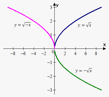 reflection about coordinate axes