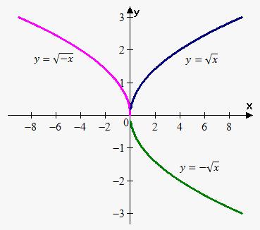 y axis reflection  ... draw `y=sqrt(x)` then reflect