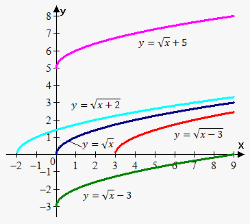 translation of graphs