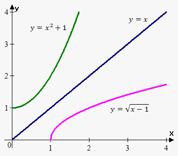 graph of inverse