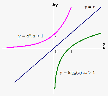 the graph for a logarithmic function