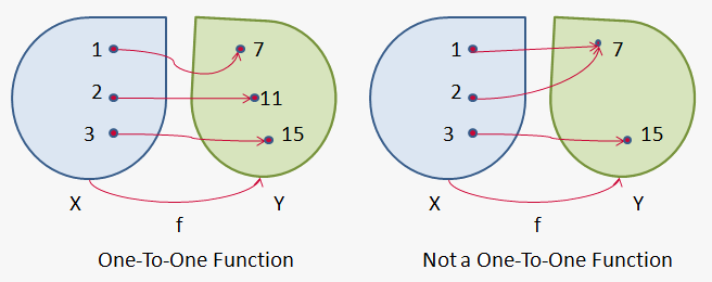 one to one function One-to-one function invertible a function is invertible if for every point in the range of the equation can be uniquely solved for  one-to-one a function is.