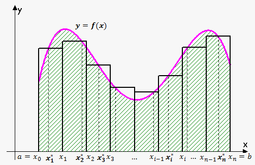 riemann sum sample points