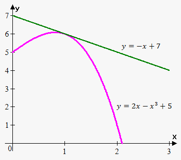 example of tangent line