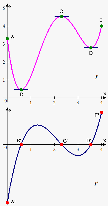 sketching graph of derivative based on graph of function