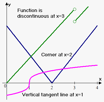 non-differentiable functions