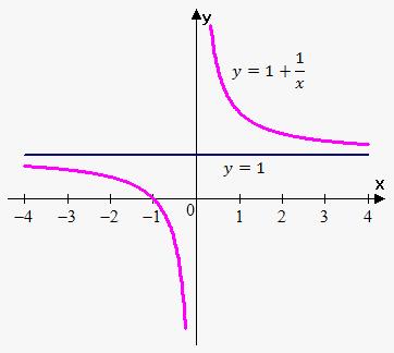 Image Gallery horizontal asymptotes