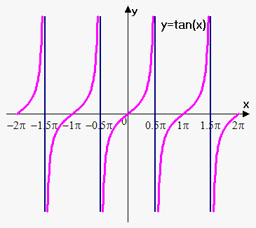 more than one vertical asymptote
