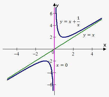 Asymptotes On Emathhelp Functions Exponential Graphing Calculator Symbolab