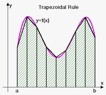 Trapezoidal Rule On Emathhelp