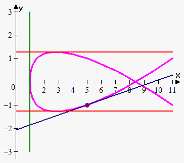 tangent line to parametric curve