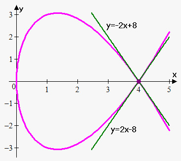 two tangent lines to parametric curve at one point