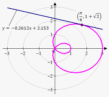 tangent line to curve in polar coordinates