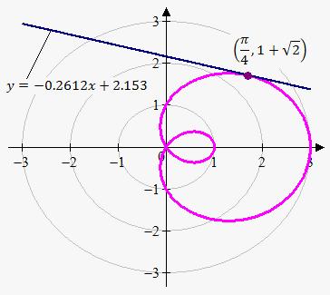 how to get theta from tan theta