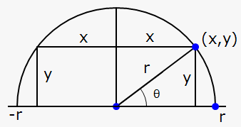 maximum inscribed rectangle into semicircle