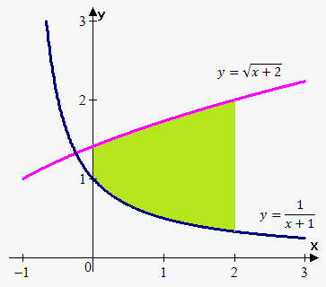area enclosed by curves