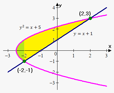 area between curves as function of y