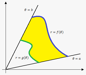 area between curves in polar coordinates