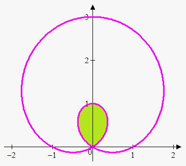 area in polar coordinates enclosed by one curve