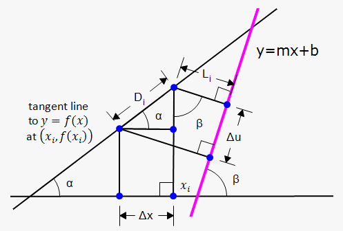 area of region around slant line