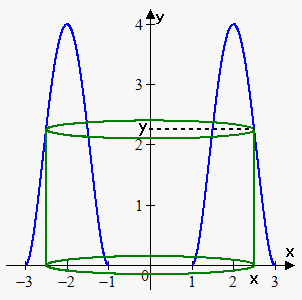 cylindrical shells about y-axis