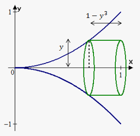 cylindrical shells about x-axis