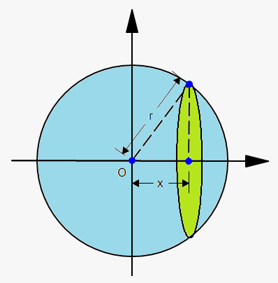 how to get the volume of a circle