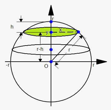volume of cap of sphere