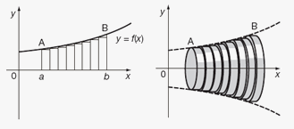 Volumes Solids Of Revolution And Method Of Rings Disks On Emathhelp