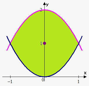 center of mass between curves